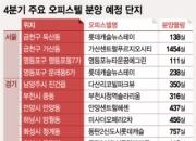 쏟아지는 오피스텔 분양, 전매규제전 '눈치보기' 치열