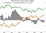 저물가가 자산가격 인플레를 촉진하는 경로(6)