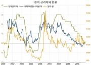 저물가가 자산가격 인플레를 촉진하는 경로(7)