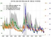 저물가가 자산가격 인플레를 촉진하는 경로(8)