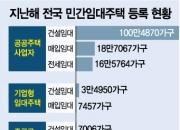 """""""부영 임대료 폭탄 막는다""""…국토부, 실태조사 착수"""