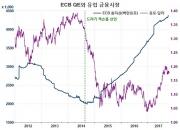 '성공적인' ECB의 통화정책 정상화 첫 걸음