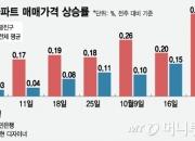 실거래가 역대 최고… 집값 뛰는 광진구, 이유는?