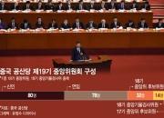 中 중앙위 75% 물갈이…204명, 시진핑이 면접보고 직접 뽑았다