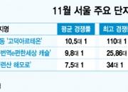 """서울 분양 시장 '불패'…""""대출 부담 보다 가치 상승"""""""