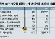 인천 '124대1' VS 경기는 '미달'…수도권도 청약 양극화