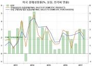 """주가 사상최고 행진의 배경…""""기대이상의 성장세"""""""