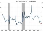 버는 대로 펑펑…역대급으로 낮아진 美 저축률(1)