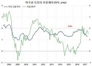 버는 대로 펑펑…역대급으로 낮아진 美 저축률(2)