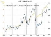 버는 대로 펑펑…역대급으로 낮아진 美 저축률(3)