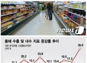 수출 늘고, 증시 호황인데…지갑 열지않는 소비자들