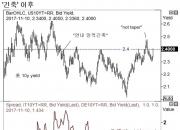 다시 찬물 틀기에 나선 유럽중앙은행(ECB) (1)