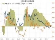 미국에 이은 한국은행 금리인상…내년에도 계속?(1)