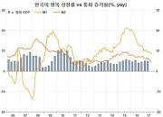 미국에 이은 한국은행 금리인상…내년에도 계속?(3)