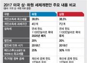 """[이슈&스토리]美 ,15%↓ 감세안 상원 통과…""""트럼프 눈부신 승리"""" 눈앞(종합)"""