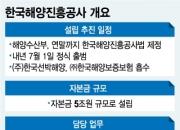 한국해양진흥공사法 9부능선 넘었다