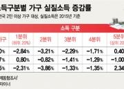 중산층이 무너지는 한국…소득감소 지속 최악