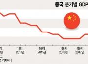 中도 법인세 등 감세 준비…내년 GDP성장률 6.7% 전망