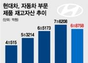 현대자동차, 재고관리 적색경고…전년보다 18.4%↑