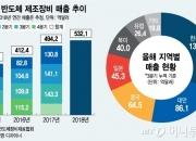 """""""반도체 호황 1년 이상 더 간다""""…제조장비 매출 역대 최대"""