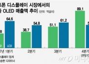 스마트폰, LCD→OLED 시대로…삼성디스플, 4Q 최대 이익 기대