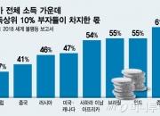 세계 5대 갑부 재산=韓 GDP 30%…극단적인 소득 불평등
