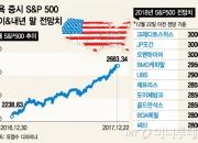 [2018글로벌이슈 5선]①증시-상승폭 줄어도 올해도 오른다