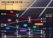 ⑤에너지-가까워지는 석유·석탄 시대의 종말