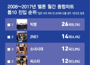 [신년기획-新한류 10년] ① 30년간 아이돌그룹 노래 13배 증가, '톱10' 중 평균 4곡