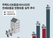 '깡통전세' 우려…전세금 반환보증 가입 급증
