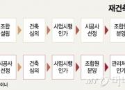 기대와 달리…'신탁형 재건축' 시장서 찬밥