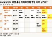 '올림픽 아파트' 강남 재건축 흥행 잇나