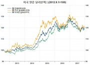 달러화 약세의 글로벌 경제 부양효과(1)