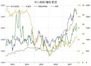 달러화 약세의 글로벌 경제 부양효과(2)