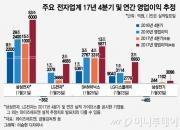 전자업체 다음주 실적시즌…반·디 업종 '희비'