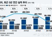 '2017년 최악의 해' 현대차…영업이익 5조 깨지나