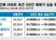 강남 신축 30% 오를때 재건축 120% 껑충