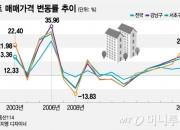 '강남 집값=물가상승률'은 억지춘향