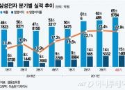 """'반도체 대박' 삼성전자사상 최대 실적…""""올해도 쭉~~"""""""