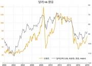 '달러 하락=원유(원자재) 상승'의 배경과 한계