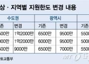 [단독]청년·신혼부부 전세임대, 지원한도 3000만원 늘린다