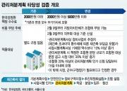 [단독]감정원 '재건축 검증' 수수료 2.5배 인상 논란