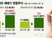 3.3㎡당 강남 8000만원 돌파, '나인원 한남' 퇴짜 무색