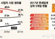 [단독]롯데면세점, 강남 지역 송객수수료 인상
