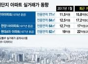 재건축 부담금 '한파'...강남 노후아파트 거래 '꽁꽁'