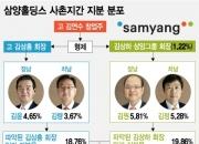 무너진 실적, 돌아온 삼양家 '사촌 경영'