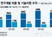 5년간 3조 기술투자한 한국GM, 기술수익은 4770억뿐