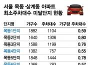 목동·상계아파트, 주차대수 기준 최하 '안전진단 통과는 미지수'