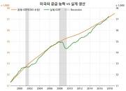 미국 경제, 아직 과열이 아니다?(1)