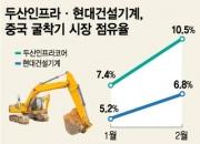 공장 '풀가동' 한국 굴착기, 중국 판매 '날개짓'